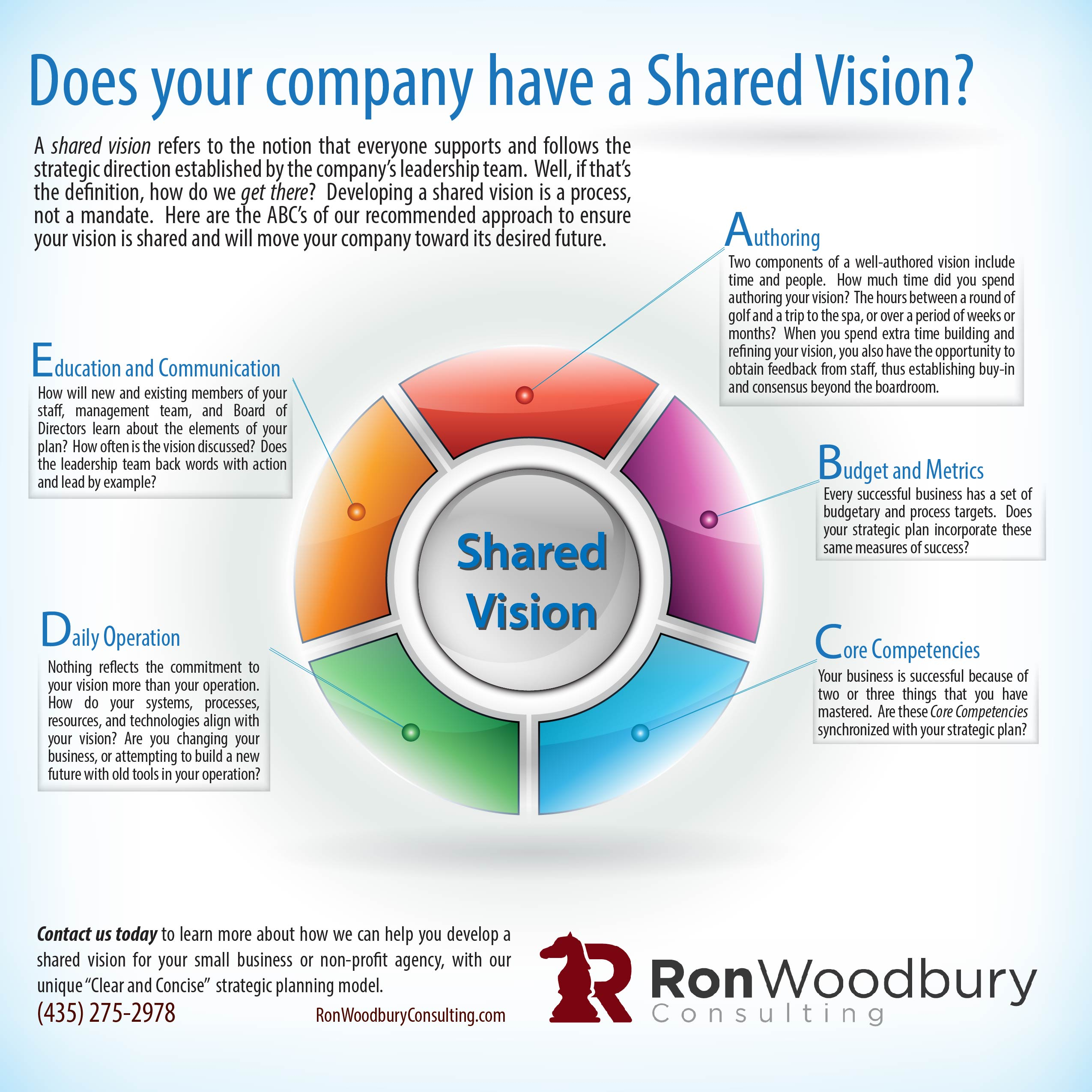 Ron Woodbury Consulting Shared Image Infogrfaphic